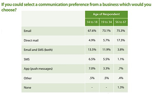 ages-email-brand-communication