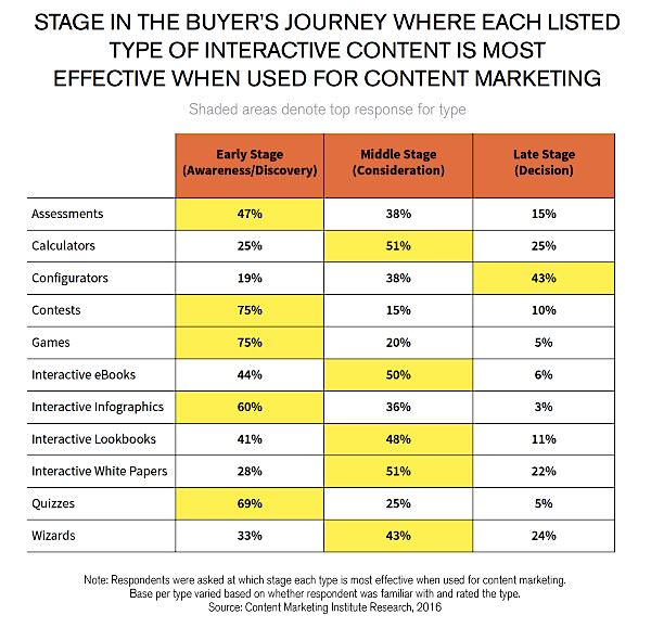 BuyersJourney_Interactive Tools