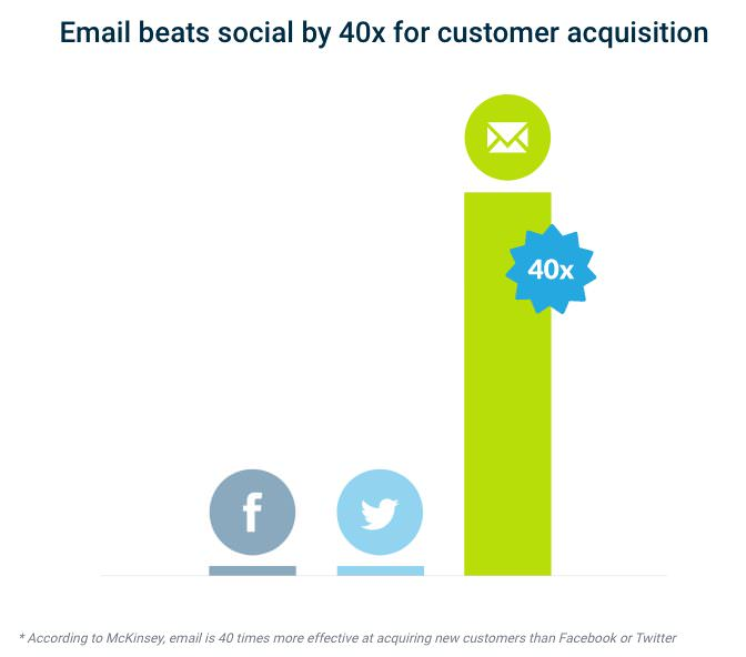 Campaign Monitor Email for Customer Acquisition