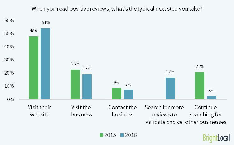 Positive online customer reviews