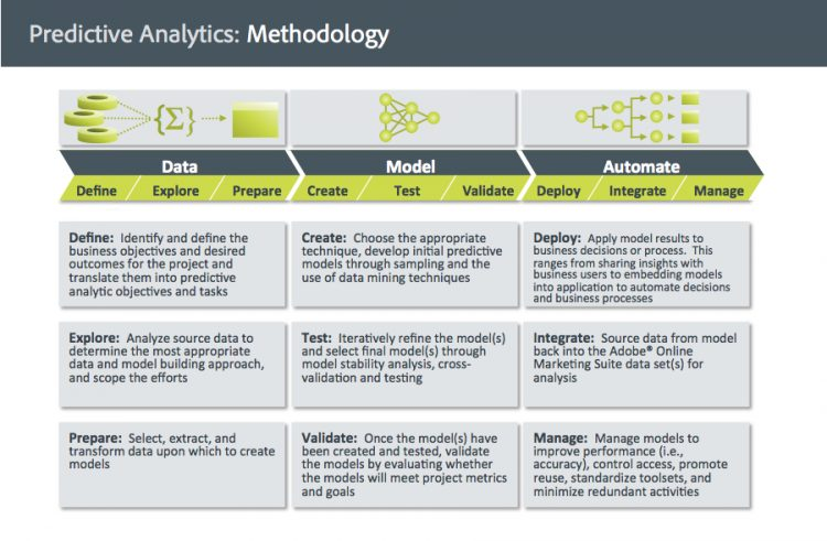 Predictive Analytics Methodology JohnBates copy e1448392713349 750x491