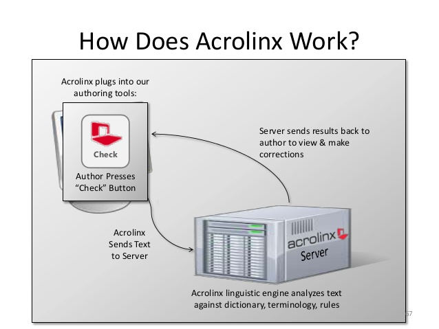 building your case for using acrolinx 67 638
