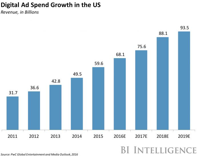 BI Digital Ad Spend