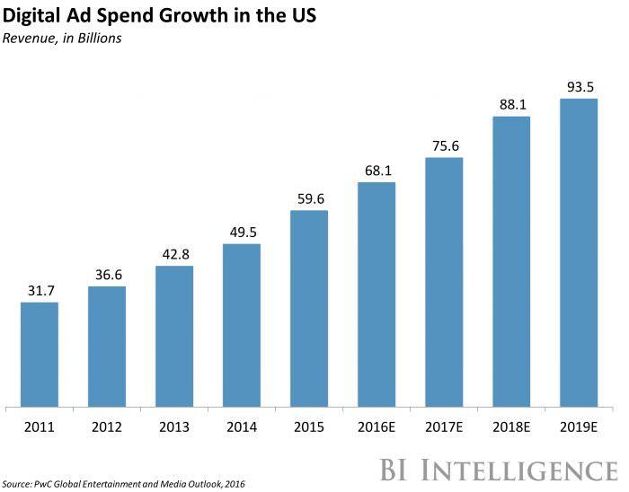 BI Digital Ad Spend
