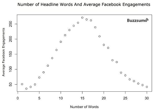 Buzzsumo average words headline