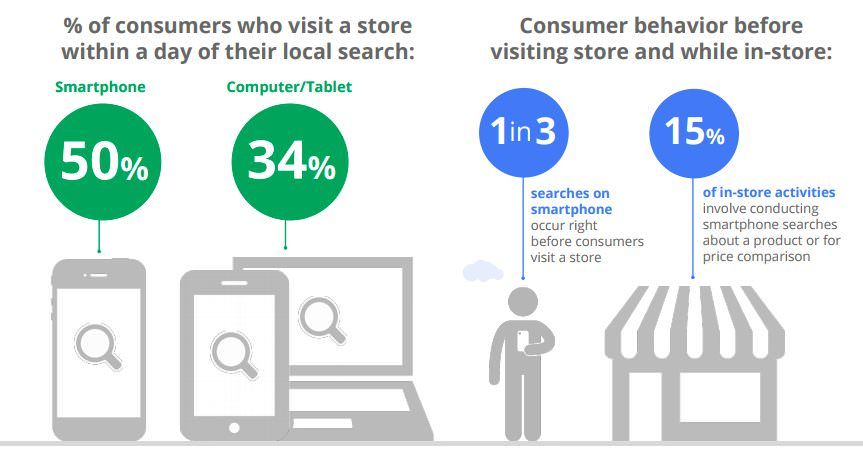 Consumers act quickly after their local search on smartphone