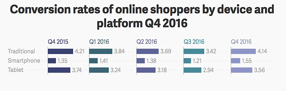 Conversion-rates-of-online-shoppers-by-device-and-platform-1
