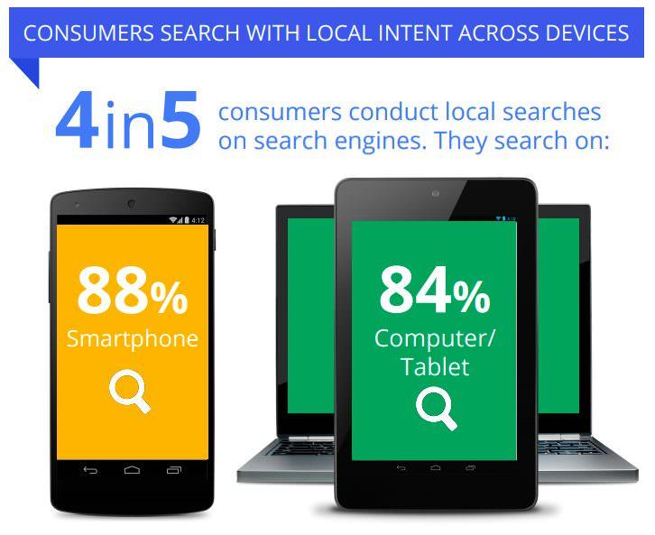 Local Search Behavior