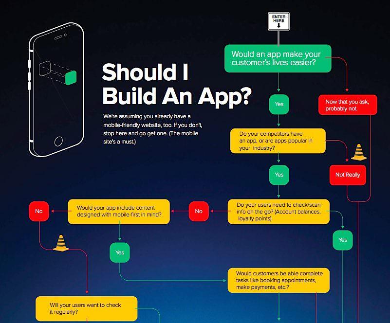 Should I build an app