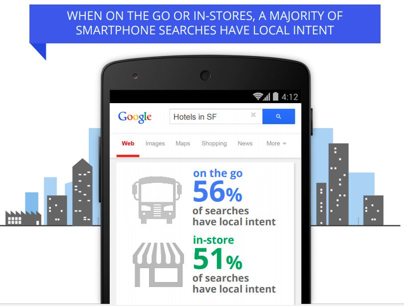 Smartphone searches have local intent