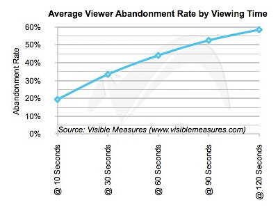 abandonment rate chart for video