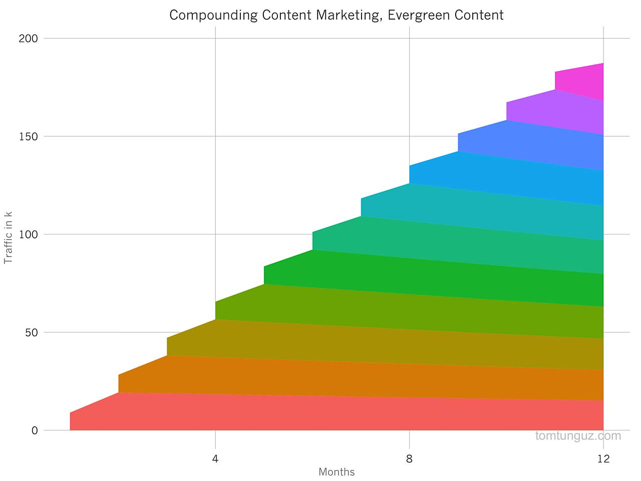 compounding content traffic