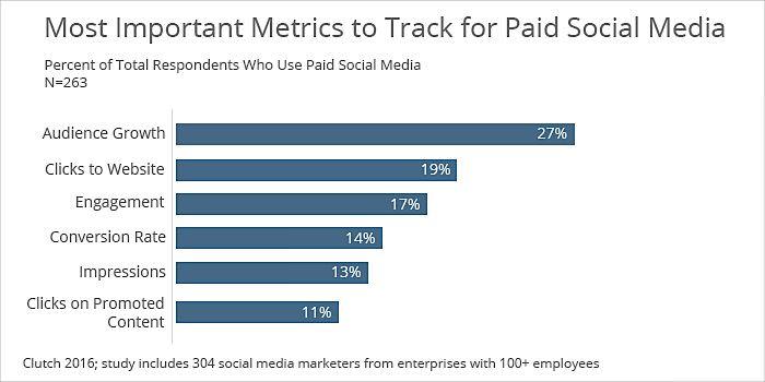 metrics to track