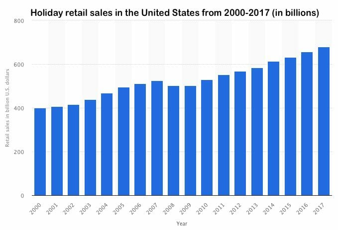 Holiday Retail Sales (US)