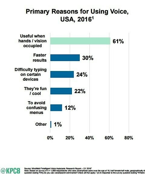 how-voice-search-will-affect-content-marketing