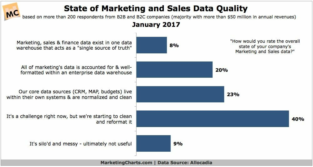 Allocadia State of Marketing and Sales Data Quality Jan2017