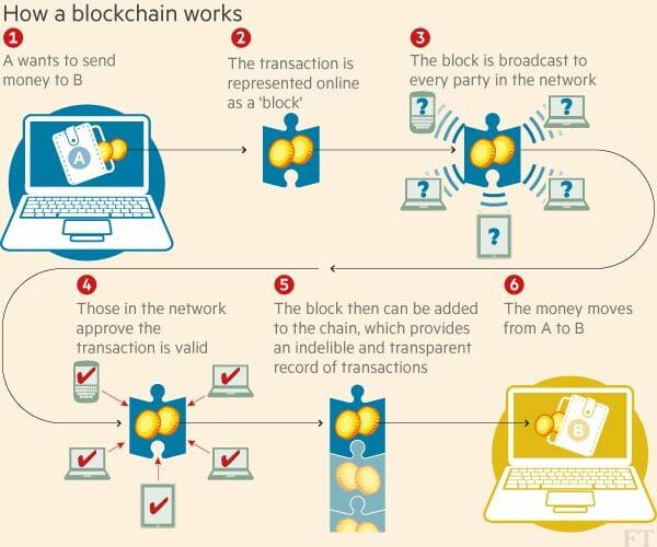 Blockchain Digital Marketing Explained (And How You Can Use It in Your Business)