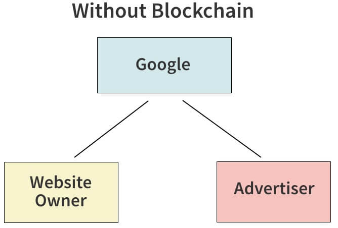 blockchain google advertiser websiteowner