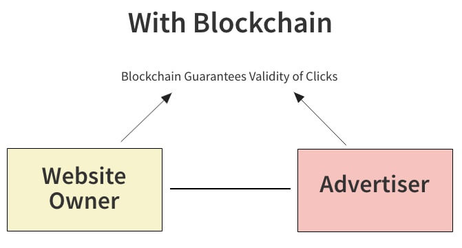 with block chain website owner advertiser