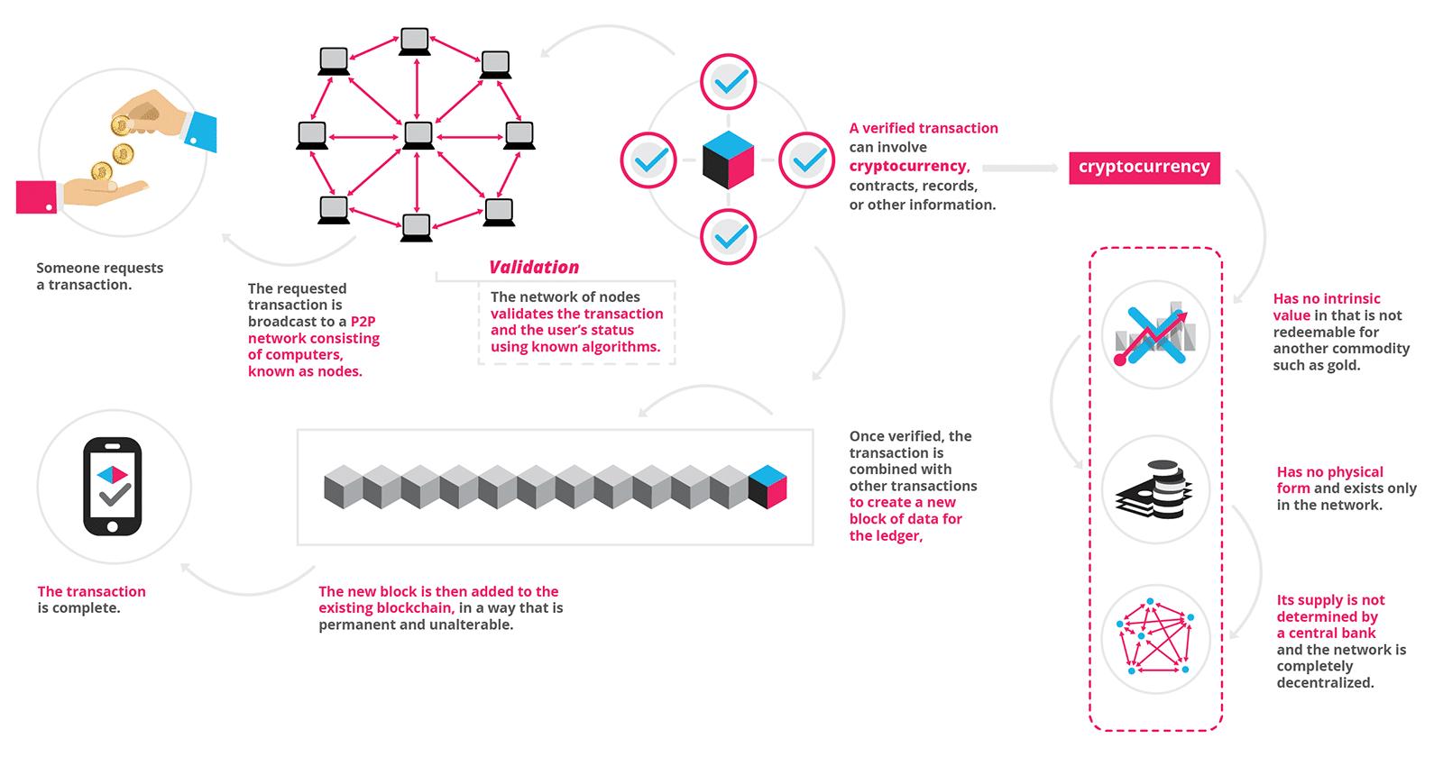 Blockchain technology_Blockgeeks