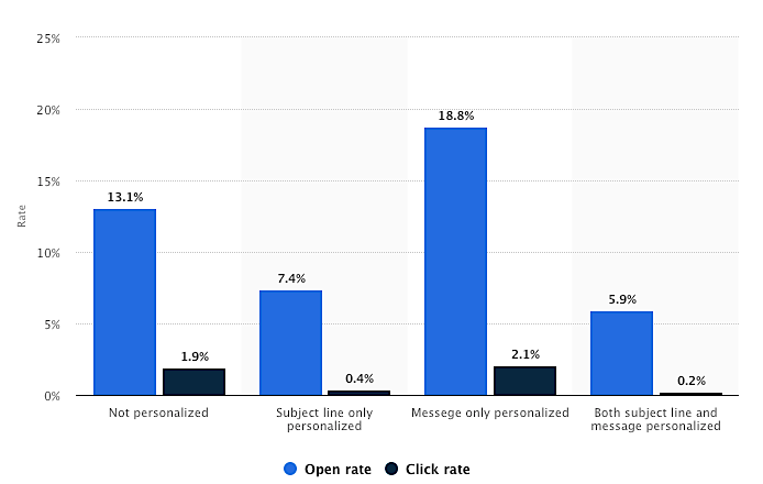 Statista personalization open rates