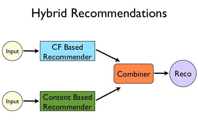 building-recommendation-systems