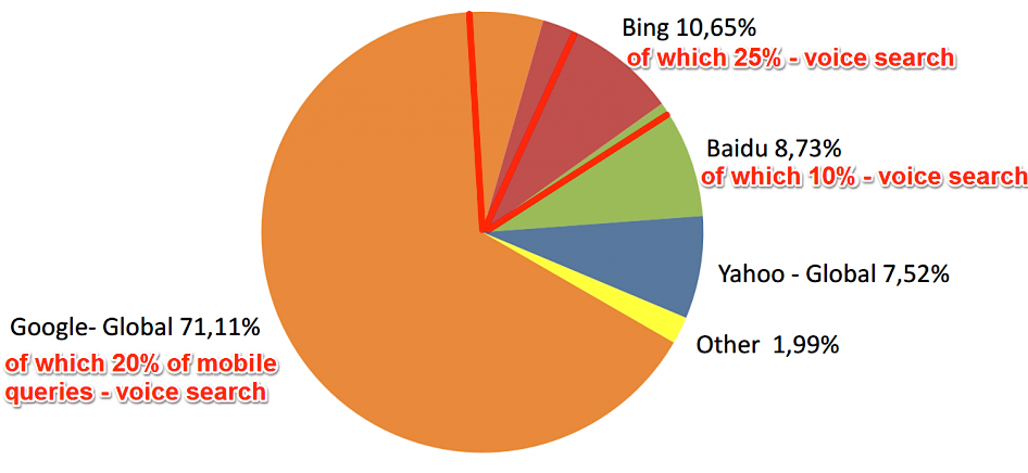mobile-search-stats-cognitiveSEO