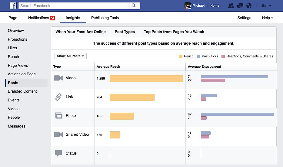 video-engagement-statistics