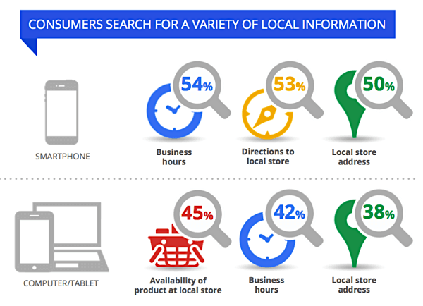 Local search reasons