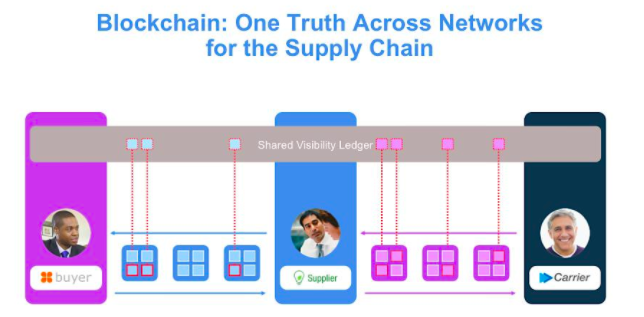 Blockchain: Networks for Supply Chain - shared visibility ledger diagram