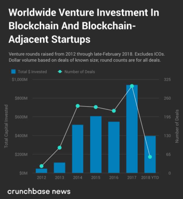 Worldwide venture investment in blockchain and blockchain adjacent startups