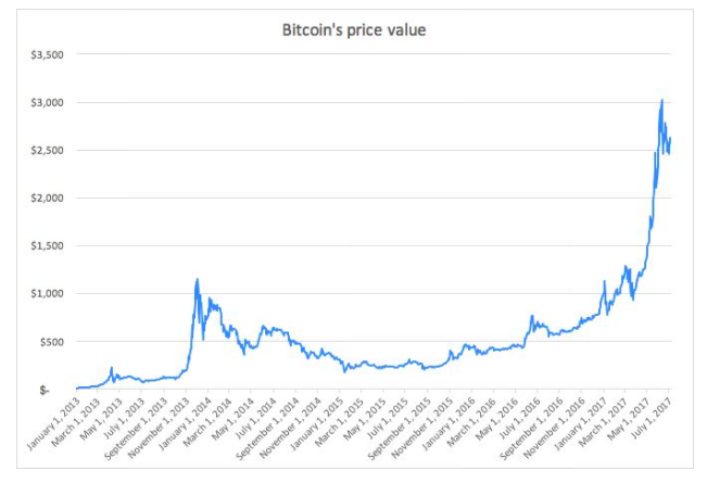 Bitcoin price value chart 2013 to 2017