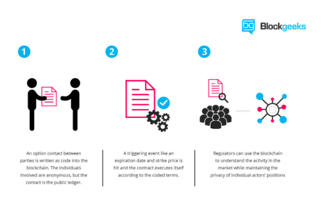 Blockgeeks smart contract blockchain public ledger