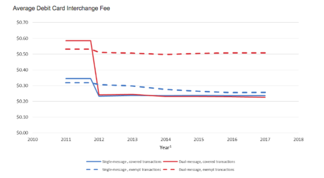 Average Debit Card Interchange Fee