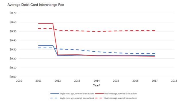 Average Debit Card Interchange Fee