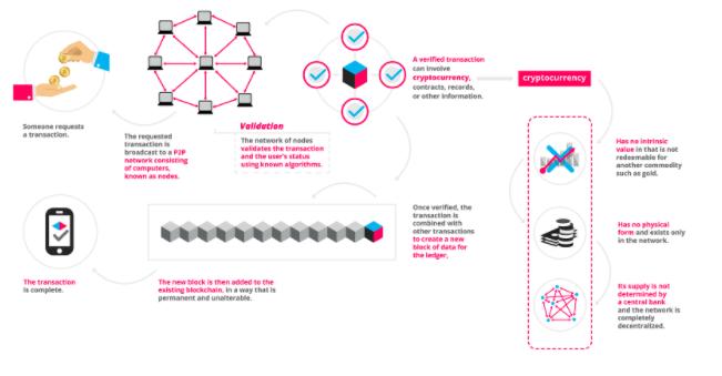 How blockchain works by Blockgeeks