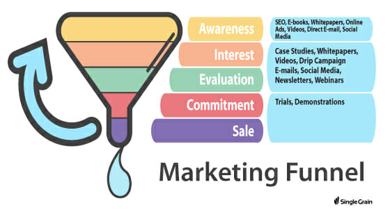 SG - Marketing Funnel