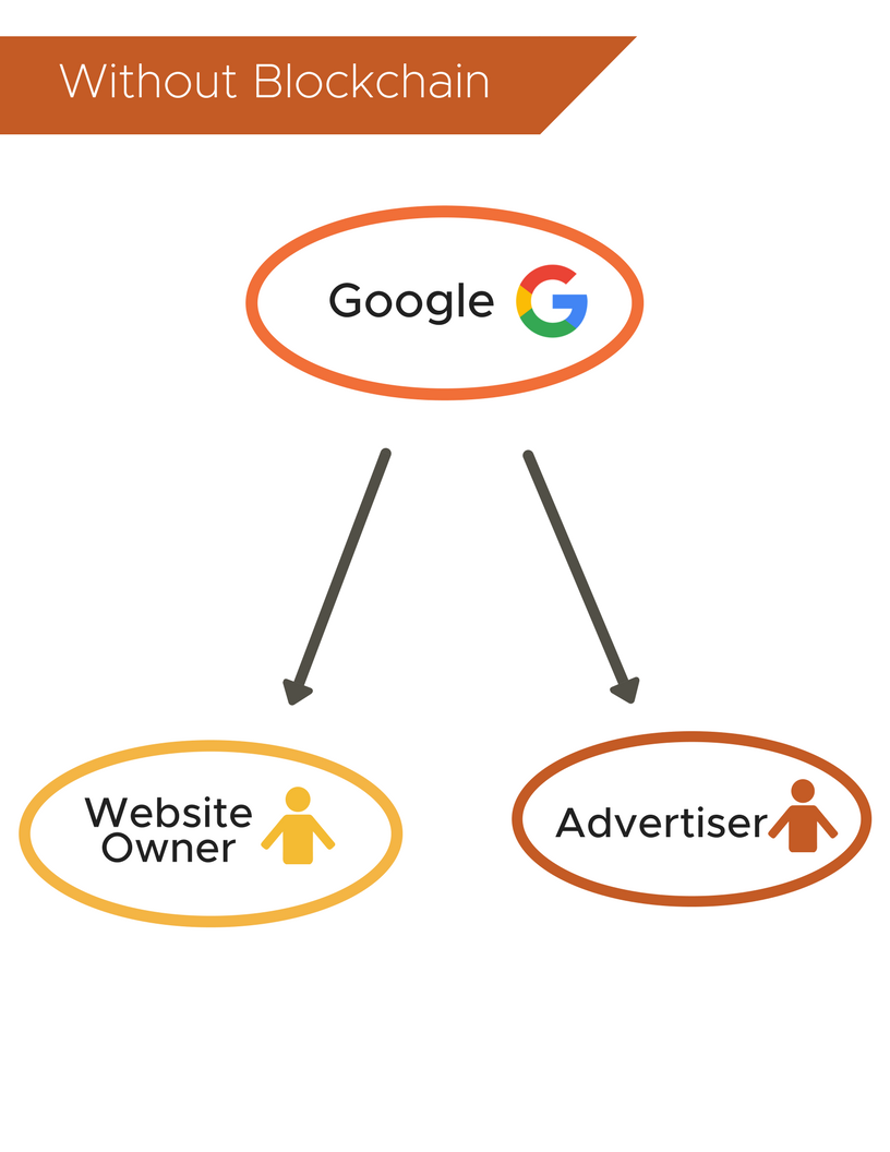 Website owner, advertiser, and google relationship without blockchain