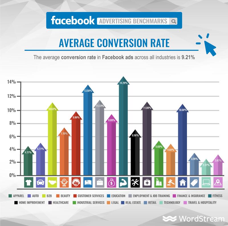 facebook ads average conversion rate 2