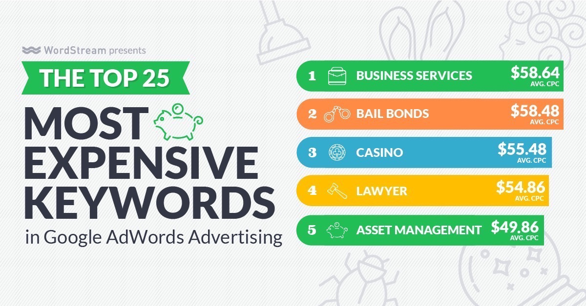 top 5 most expensive keywords