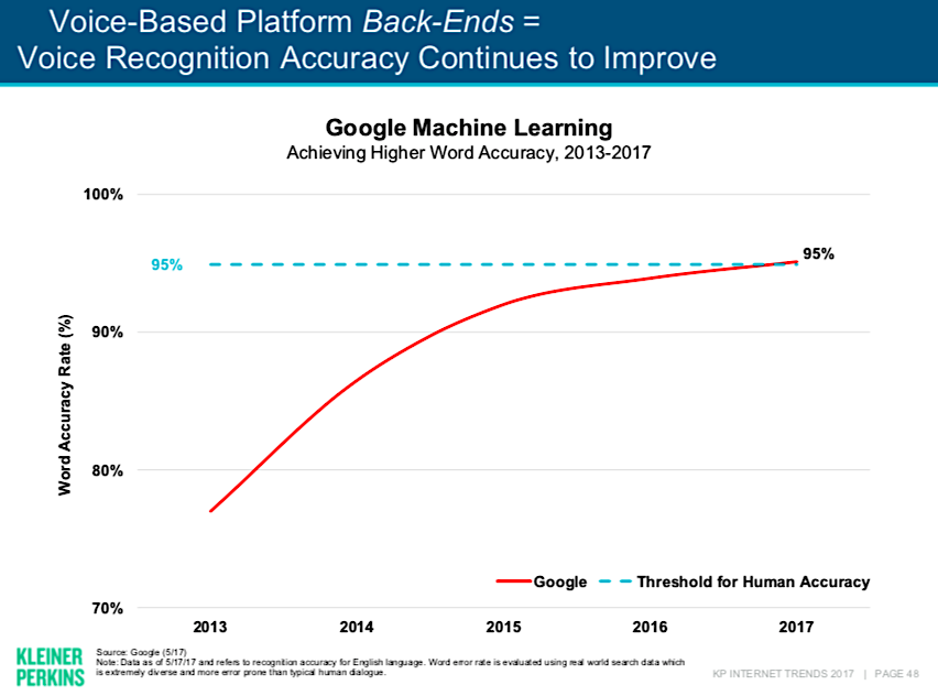 Internet Trends 2017 Report