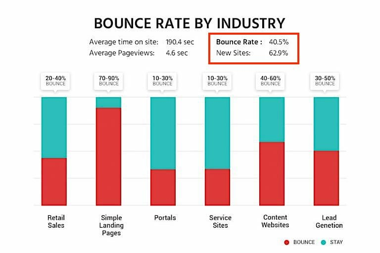 Bounce-rate-by-industry2