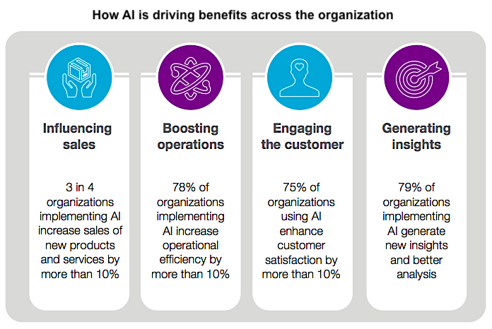 CapGemini AI benefits in business