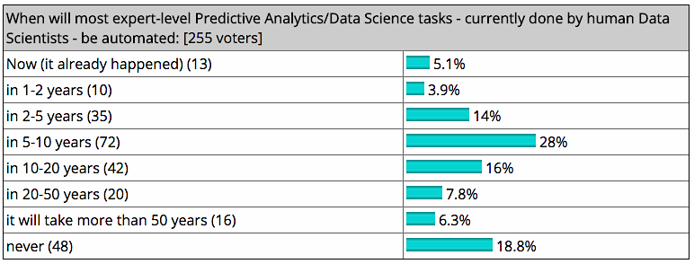 Data Scientists Automated and Unemployed by 2025