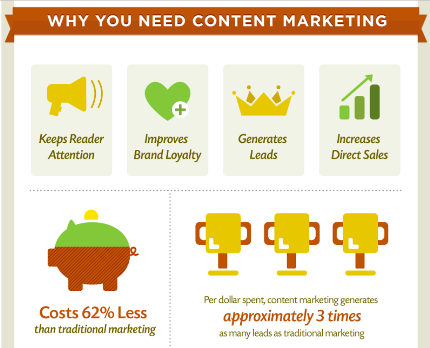 Demand Metric_Why You Need Content Marketing