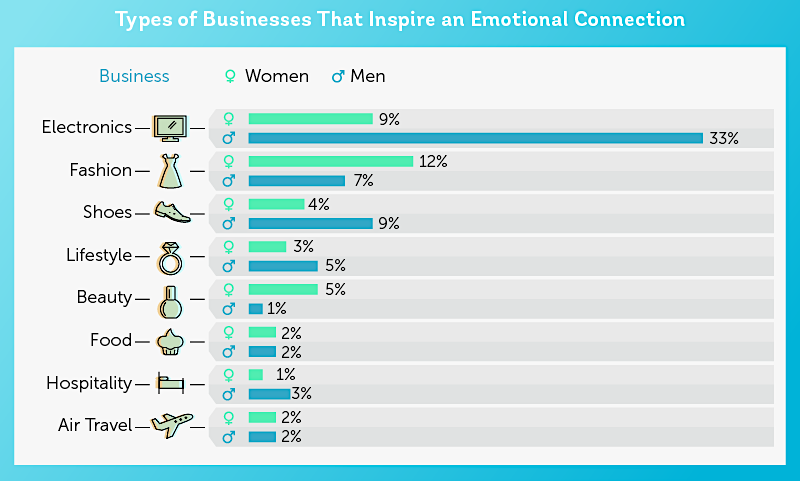 Emotional-connection-with-Brands