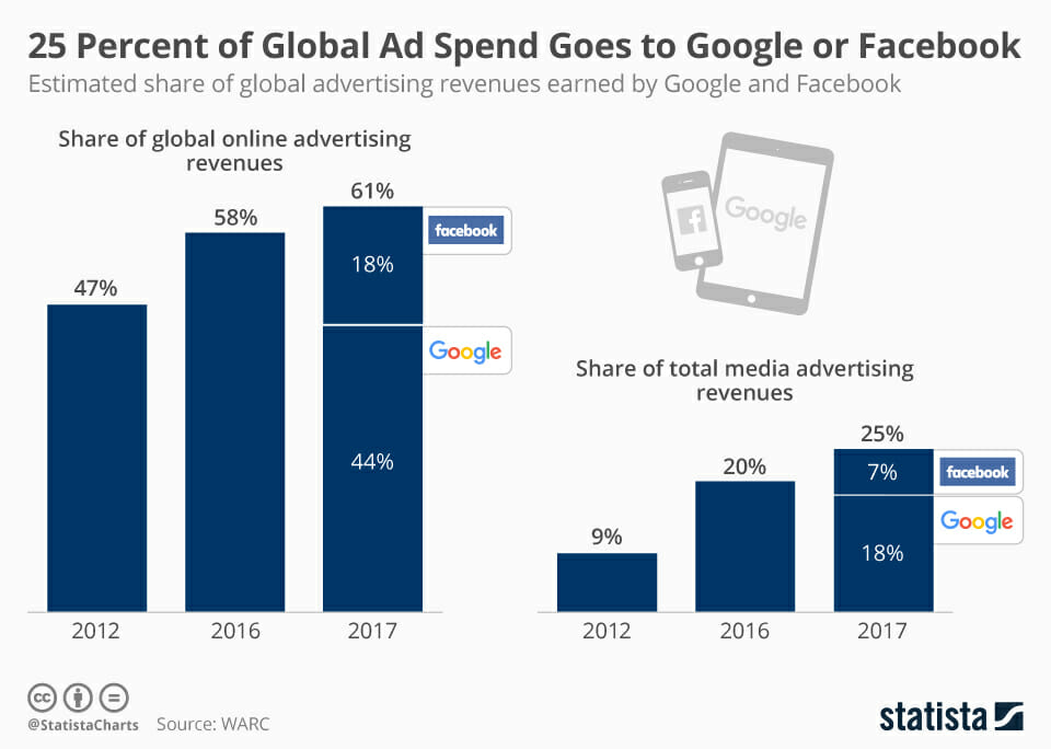 Facebook and Google ad spend