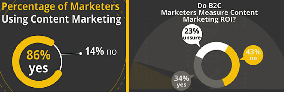 How To Measure Your Content Marketing ROI1