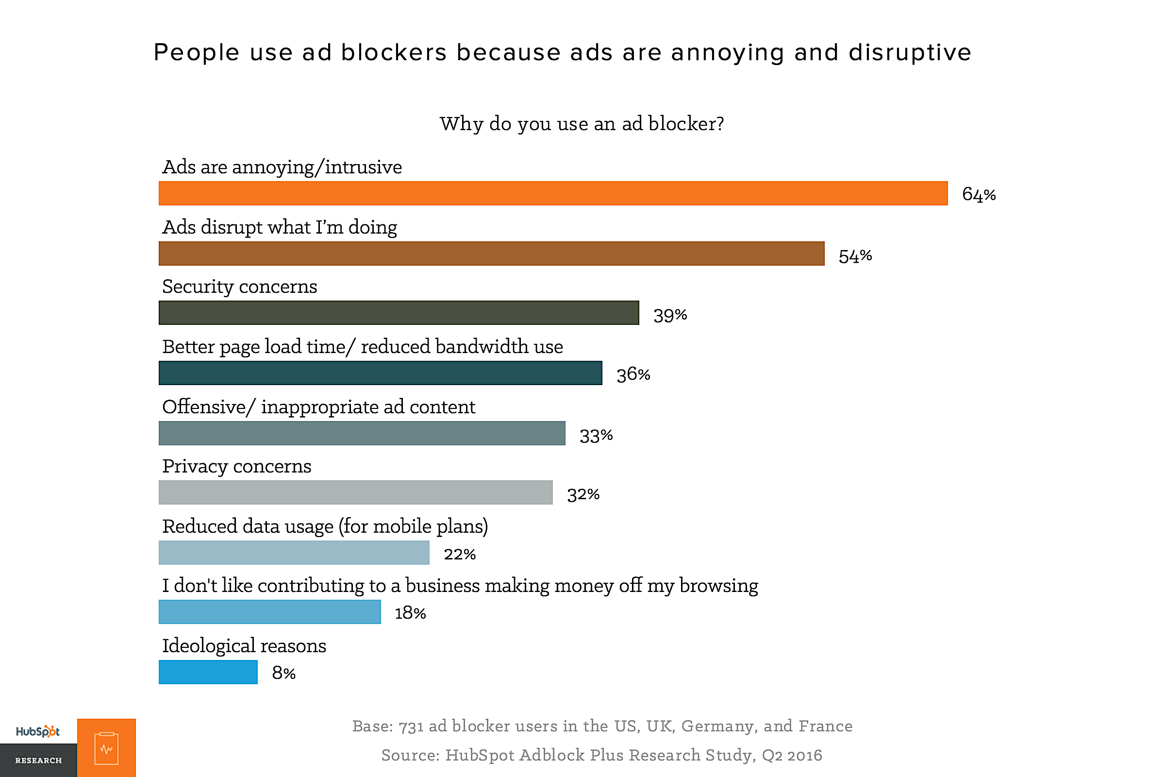 HubSpot ad blocker reasons
