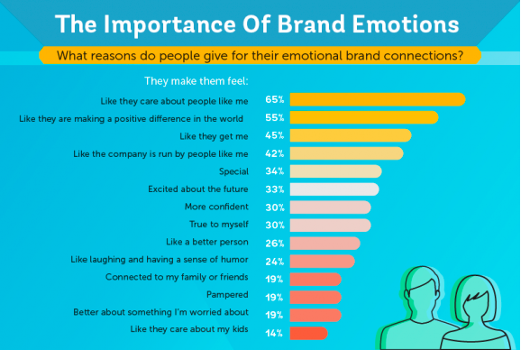 Importance of brand emotions